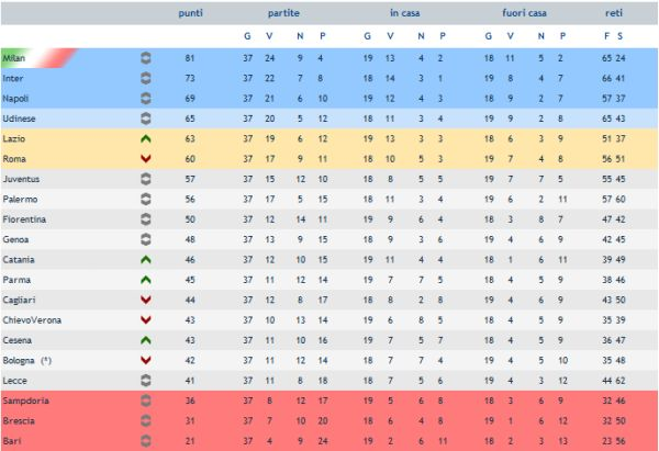 Classifica Serie A Sampdoria In B Udinese Vicina All Impresa Juventus Nuovo Flop