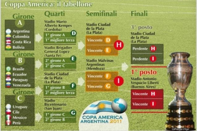 Calendario Coppa America.Il Calendario Della Coppa America 2011 Ecco Le Partite Le