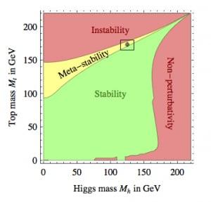 higgs_vuoto
