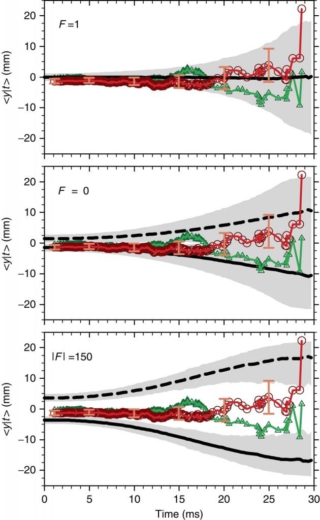 I cerchi rossi mostrano le annichilazioni delle antiparticelle all'aumentare della forza gravitazionale. Il loro spostamento verso l'alto, procedendo verso la destra del grafico, potrebbe essere un indizio dell'antigravità.