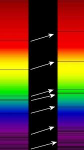 L'effetto Redshift: le linee di assorbimento dello spettro elettromagnetico (indicate nella foto) sono tutte spostate verso l'estremità rossa nello spettro a destra.