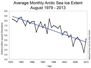 I dati del NSIDC mostrano la tendenza di lungo periodo dello scioglimento dei ghiacci del mare artico, nonostante non manchino miglioramenti annuali come quello di quest'anno.