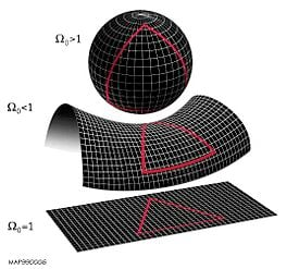 Le tre possibili geometrie dell'universo a seconda della loro curvatura, prodotta dal rapporto tra la densità media e la densità critica necessaria per contrastare l'attrazione gravitazionale (il valore omega).