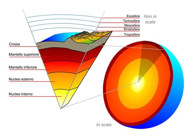 I mantelli della Terra (ricostruzione da Wikipedia)