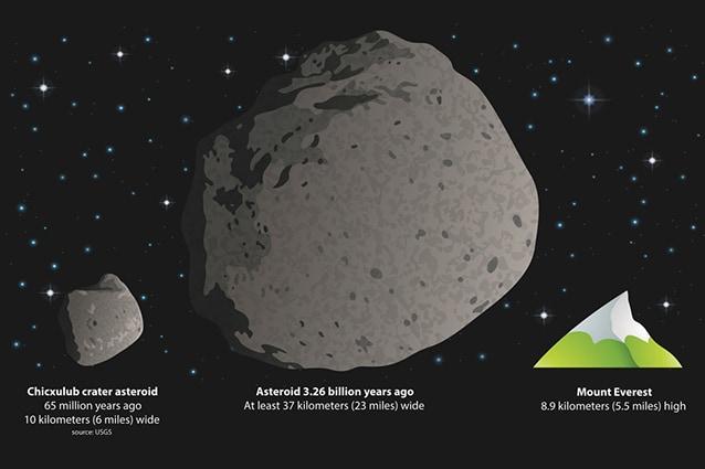 Confronto grafico. A sinistra l'asteroide che ha estinto i dinosauri, al centro quello ricostruito di recente e a destra l'Everest.