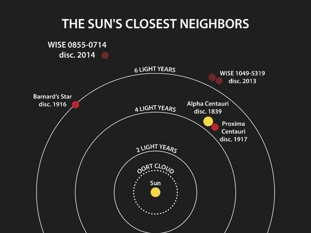 Gli immediati dintorni del Sole, con WISE J085510.83–071442.5 (Image Credit: Penn State University)