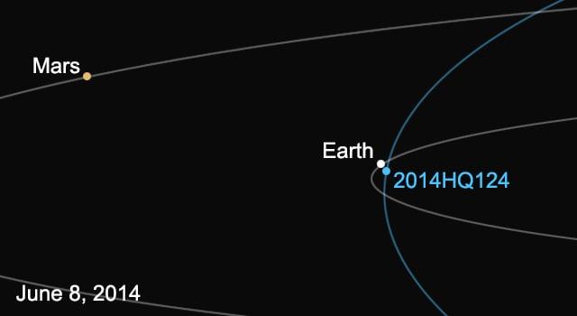 Il passaggio di 2014 HQ124 nelle previsioni della NASA.