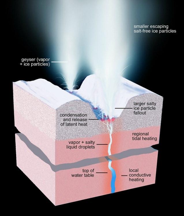Sezione di Encelado in corrispondenza di una delle fratture note come Tiger Stripes (Image Credit: NASA/JPL–Caltech/Space Science Institute)