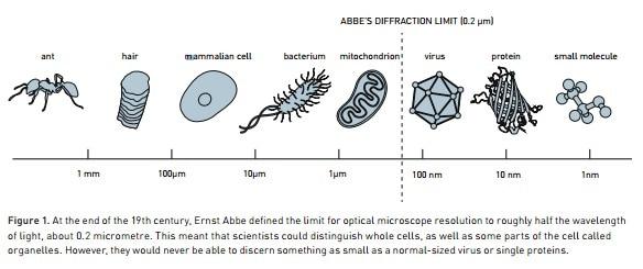 Esempi di applicazione del limite teorizzato da Ernst Abbe