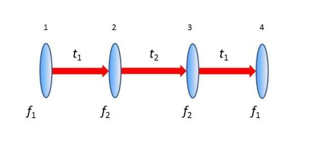 Per la loro dimostrazione, i ricercatori hanno utilizzati coppie di lenti acromatiche da 50 mm con lunghezza focale f1=200 mm e f2=75mm