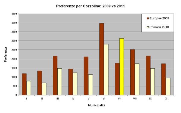 cozzolino 2009