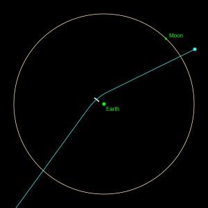 apophis_orbita