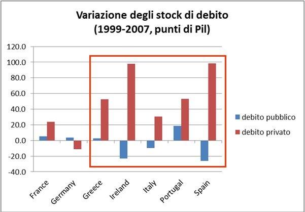 debito privato - pubblico. Fonte: A. Bagnai