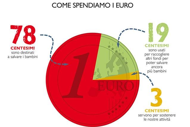"""""""Come spendiamo un euro"""" di Save the Children."""