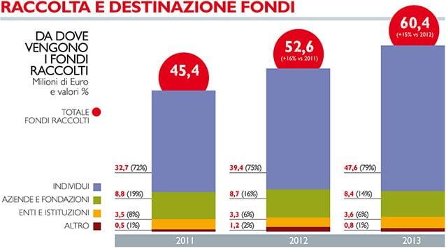 Da dove provengono i fondi di Save the Children Italia.