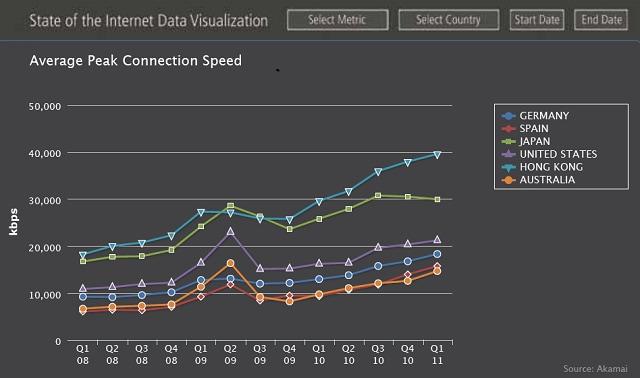 Città Tech velocità dating