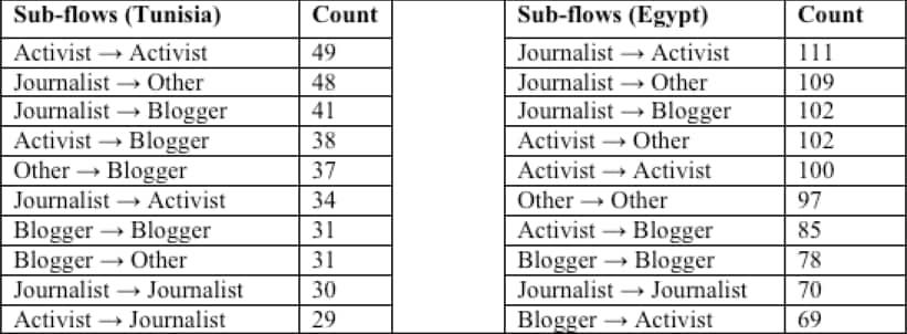 sub_flows