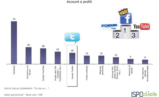 Twitter-le-statistiche-di-utilizzo-in-Italia5