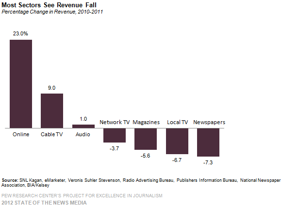 the-state-of-the-news-media-2012-report-sul-giornalismo-negli-usa2