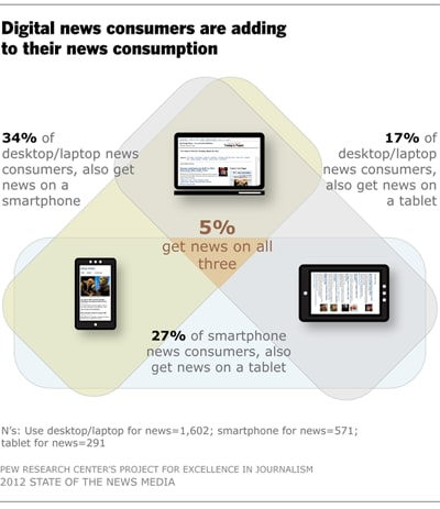 the-state-of-the-news-media-2012-report-sul-giornalismo-negli-usa4