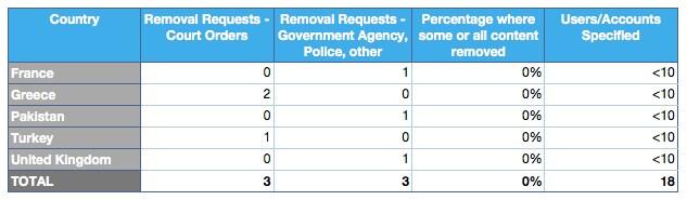 twitter-report-e-battaglie-sulla-trasparenza2