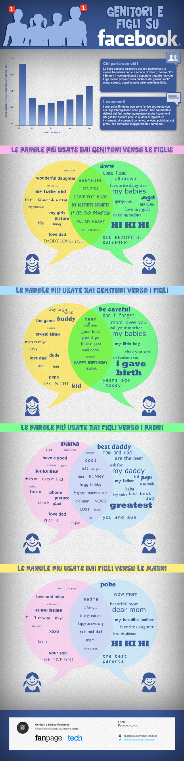 infografica_fb_family_LQ