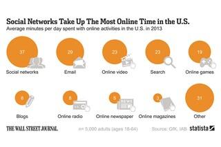 Social Network, Email e video online: ecco come si spende il tempo online