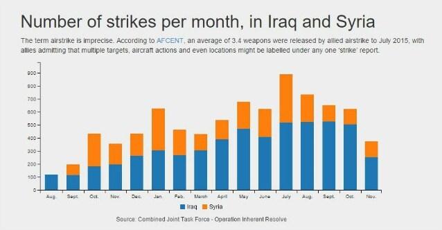 Numero di attacchi mensili in Iraq e Siria. Credit: Airwars