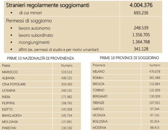 Quali sono i veri numeri dell 39 emergenza immigrazione for Numero parlamentari italiani