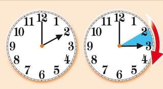 Ora legale, l'Italia ha detto no all'abolizione del cambio d'ora: perché e cosa succede ora