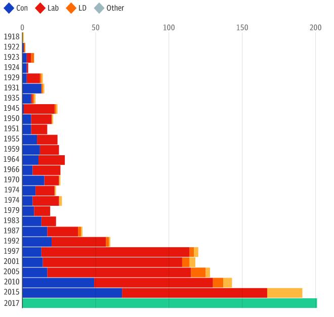 Mai tante donne in parlamento il record del voto inglese for Numero membri camera dei deputati