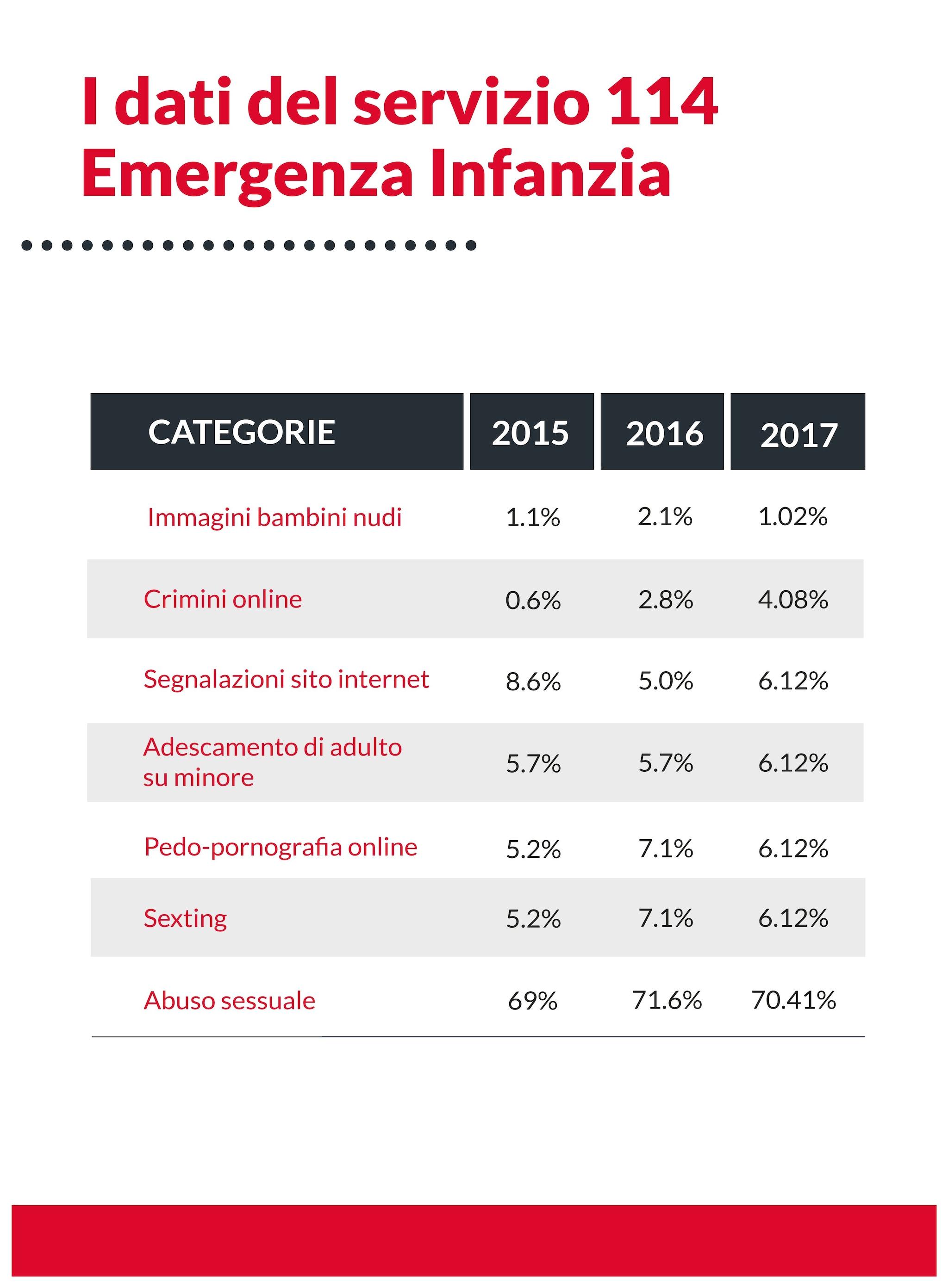 Dati relativi al 2017 del servizio 114 Emergenza Infanzia.