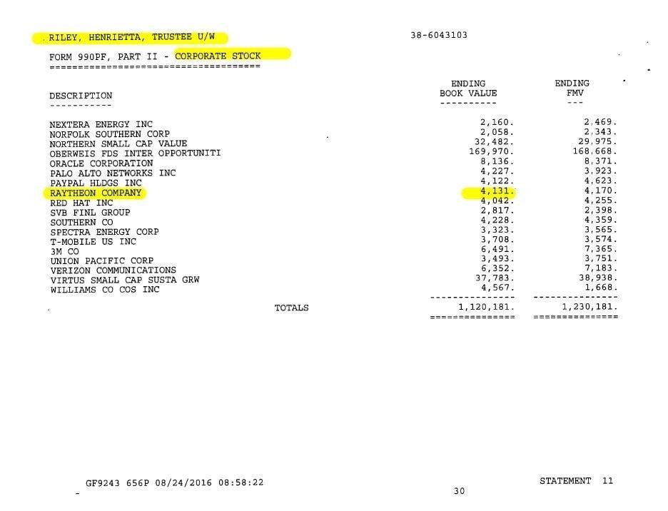 Nell'ultimo documento contabile del Trust Henrietta M Rileyrisultano azioni di società che vendono armi