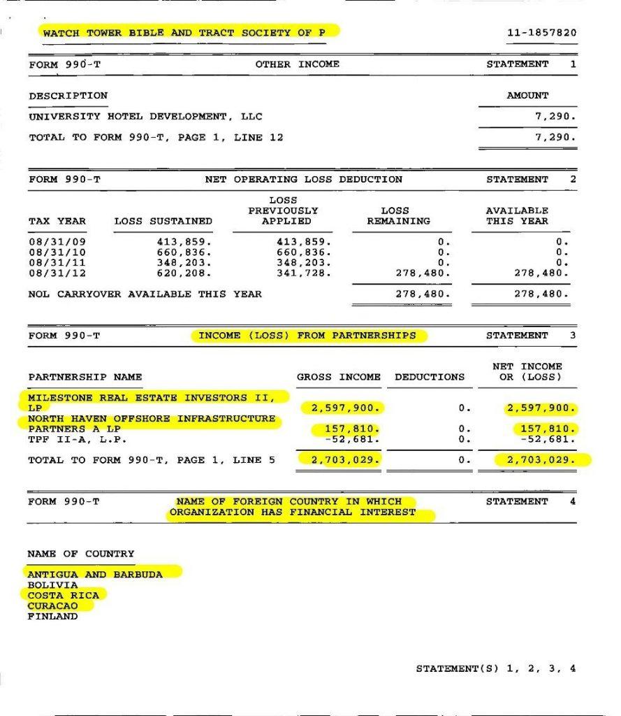 Il modello 990 della Watch Tower Bible and Tract Society of Pennsylvania con le entrate degli investimenti finanziari