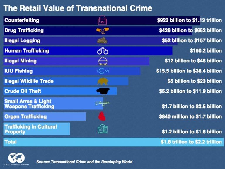 Il traffico illegale di organi frutta alle organizzazioni criminali da 840 a 1,7 miliardi di dollari all'anno
