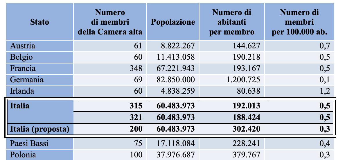 Fonte: http://www.senato.it/service/PDF/PDFServer/BGT/01114482.pdf