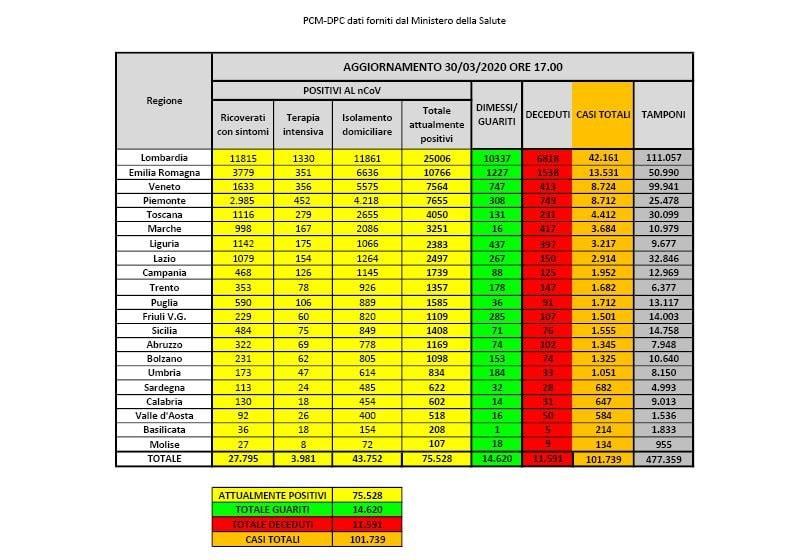 Coronavirus in Italia: il bollettino di oggi