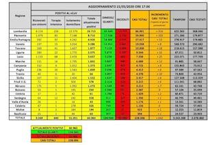 Coronavirus in Italia, i dati sui contagi regione per regione