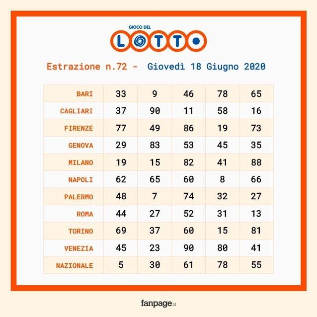 Estrazioni Lotto e SuperEnalotto del 18 giugno 2020