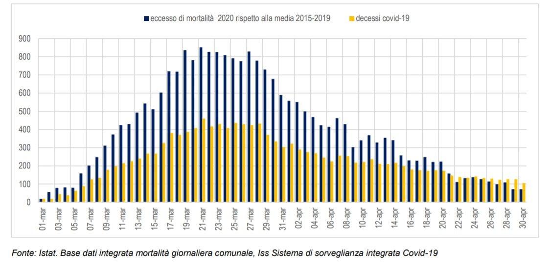 Andamento giornaliero nel periodo marzo–aprile dell'eccesso di mortalità totale registrato nel 2020 rispetto alla media degli anni 2015–2019 e dei decessi Covid–19. Valori assoluti dei decessi di persone in età 50 anni e più. Regione Lombardia.