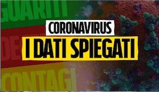 I dati di oggi spiegati: perché stiamo perdendo il controllo dell'epidemia di Coronavirus in Italia
