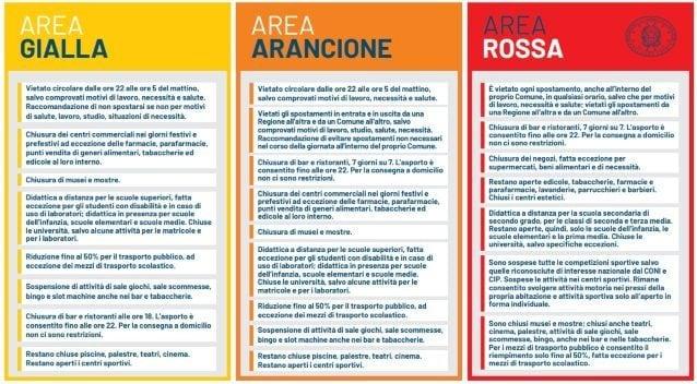Coronavirus in Veneto: 48 morti in 24 ore, 2.763 nuovi contagi