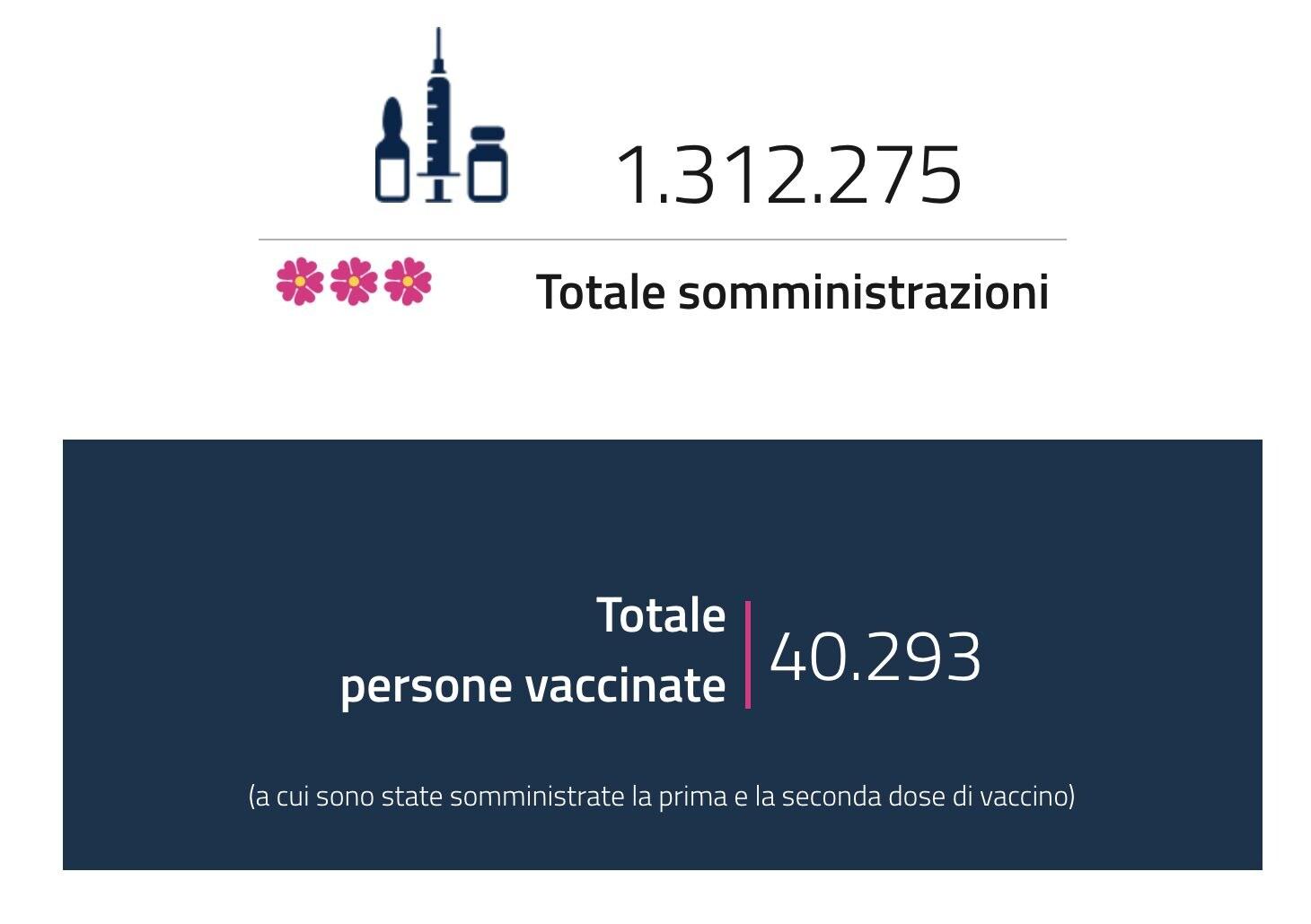 Vaccino Pfizer, la settimana prossima la fornitura ritorna regolare