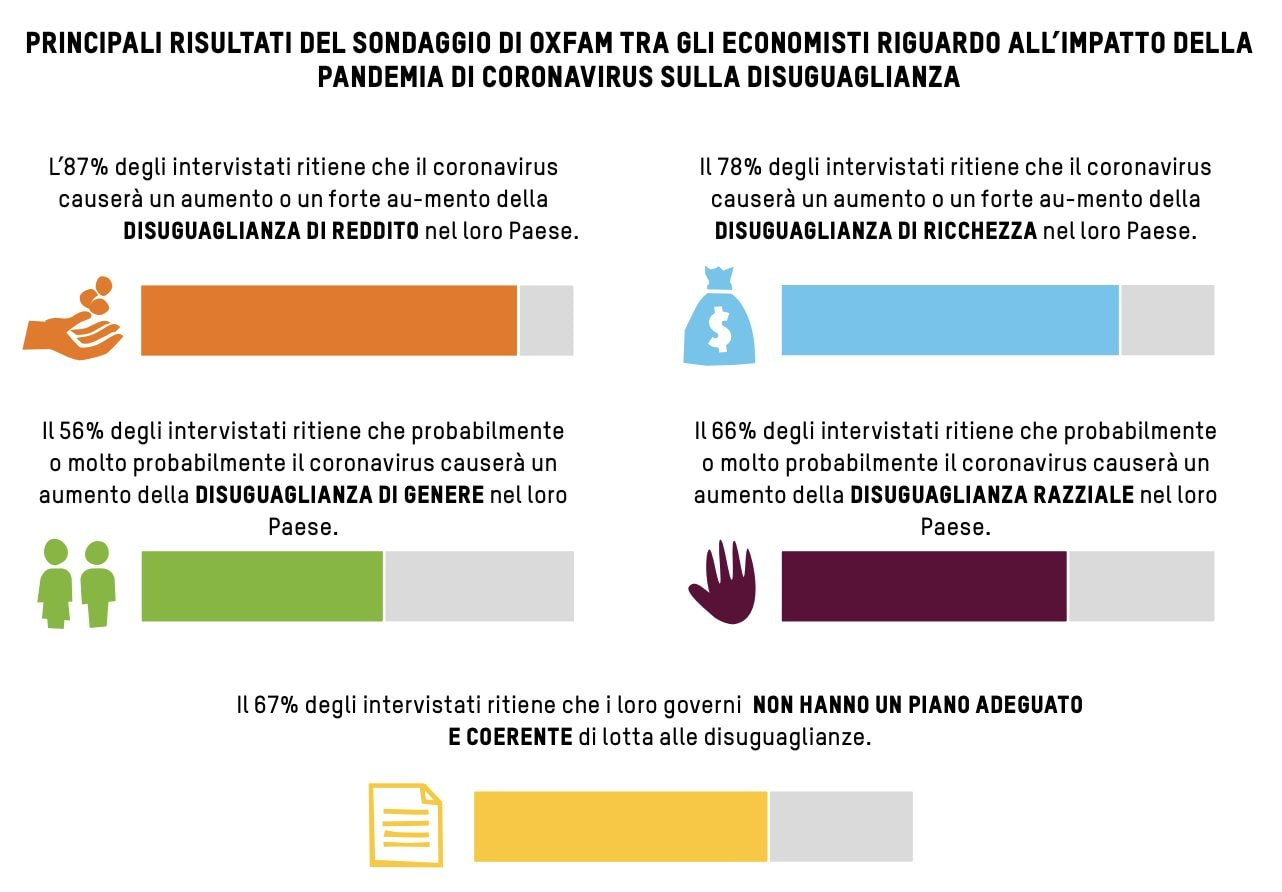 """Infografica dal rapporto Oxfam """"Il virus della disuguaglianza"""""""