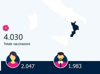 Calabria ultima per vaccini covid: Commissario sanità accusa i medici, dottori sul piede di guerra