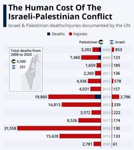 Infografica di Statista su dati ONU