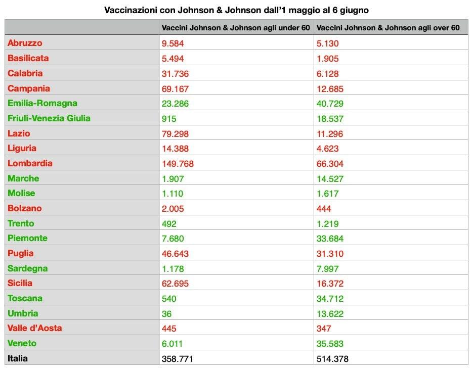 In rosso le Regioni che somministrano più vaccini J&J agli under 60, in verde chi privilegia gli over 60