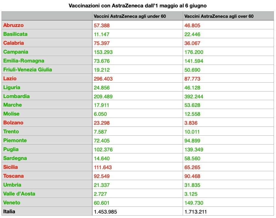 In rosso le Regioni che somministrano più vaccini Az agli under 60, in verde chi privilegia gli over 60