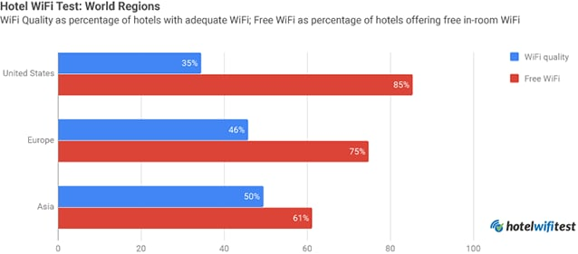 Velocità e diffusione della connessione wifi negli alberghi negli Usa, in Europa e in Asia.