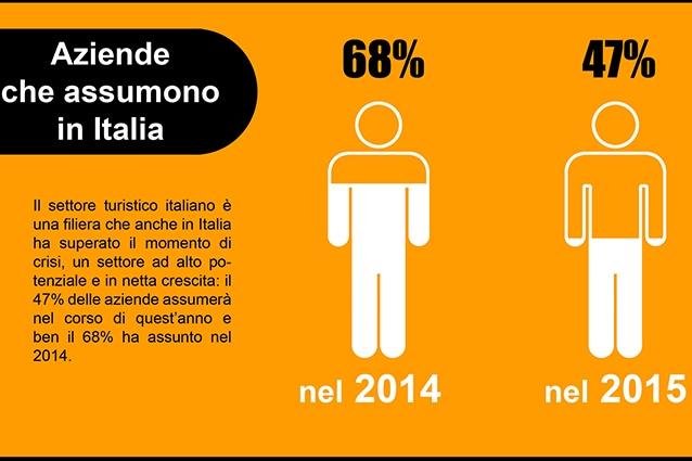 Quante aziende stanno assumendo nel turismo in Italia? (Fonte Manpower).